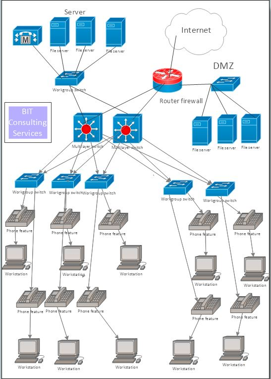Visio Networking Diagrams