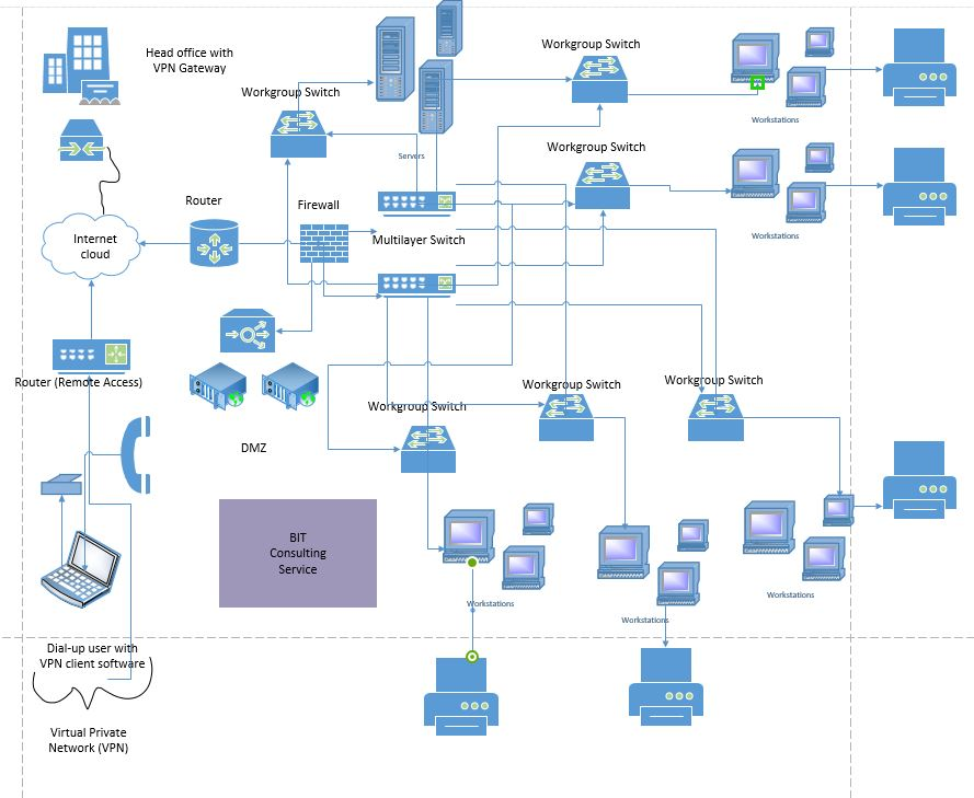 networking design proposal