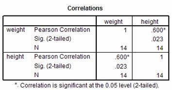 Instructions   Correlation and Regression Analysis Using Sun Coast Data Set   Using the Sun Coast data set, perform a correlation analysis, simple regression analysis, and multiple regression analysis 1