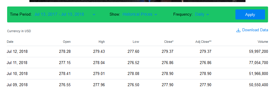 Collect the daily stock prices over the past year from Yahoo! Finance for SPY, which is the symbol for the exchange traded fund that attempts to mimic the S&P 500 index, which is often used as the pro 3