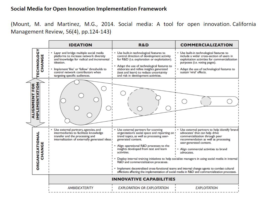 Social media analytics and data driven Innovation report 1