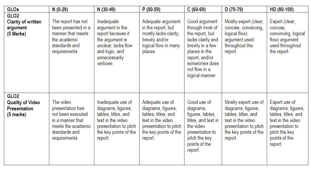 Social media analytics and data driven Innovation report 5