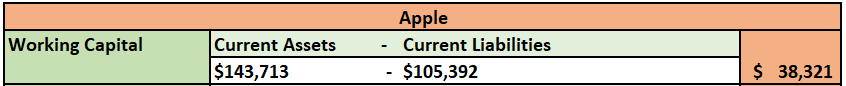Over that past few Modules, you have analyzed the financial ratios/data for two different organizations, Microsoft and Apple. For the final paper, you will prepare a formal report that compares and co 2