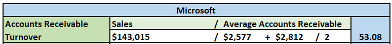 Over that past few Modules, you have analyzed the financial ratios/data for two different organizations, Microsoft and Apple. For the final paper, you will prepare a formal report that compares and co 1