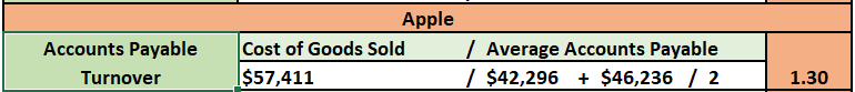 Over that past few Modules, you have analyzed the financial ratios/data for two different organizations, Microsoft and Apple. For the final paper, you will prepare a formal report that compares and co 6
