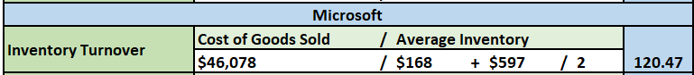 Over that past few Modules, you have analyzed the financial ratios/data for two different organizations, Microsoft and Apple. For the final paper, you will prepare a formal report that compares and co 9