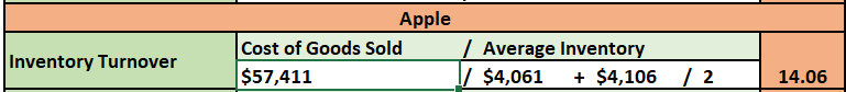 Over that past few Modules, you have analyzed the financial ratios/data for two different organizations, Microsoft and Apple. For the final paper, you will prepare a formal report that compares and co 10