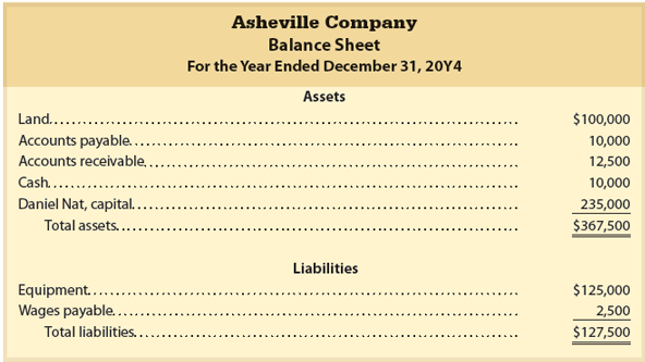 Your friend, Daniel Nat, recently began work as the lead accountant for Asheville Company. Daniel prepared the following balance sheet for December 31, 20Y4 in the attached document.  Write a brief me 1